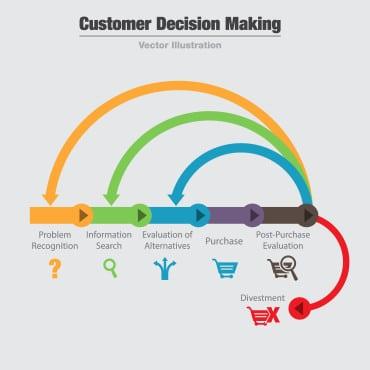 Customer decision making flow diagram