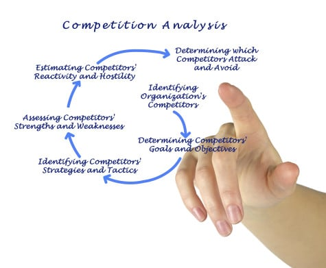 Competitor monitoring and sampling for the retail industry