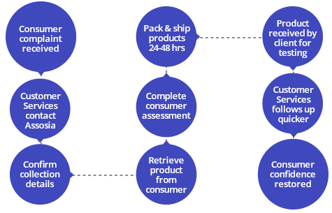 Customer complaint collections flow diagram