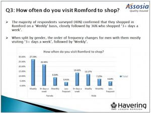 Face-to-Face surveys on behalf of Havering Council 1