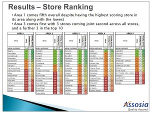 Mystery Shopping audits on behalf of bakery chain 1