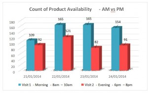 On-Shelf Availability Studies during key event 1