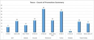 Weekly Price & Promotion Tracking across Chilled Ready Meals category 1
