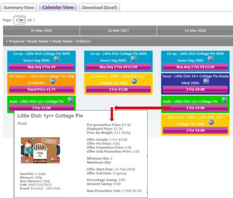Calendar view of price promotion platform