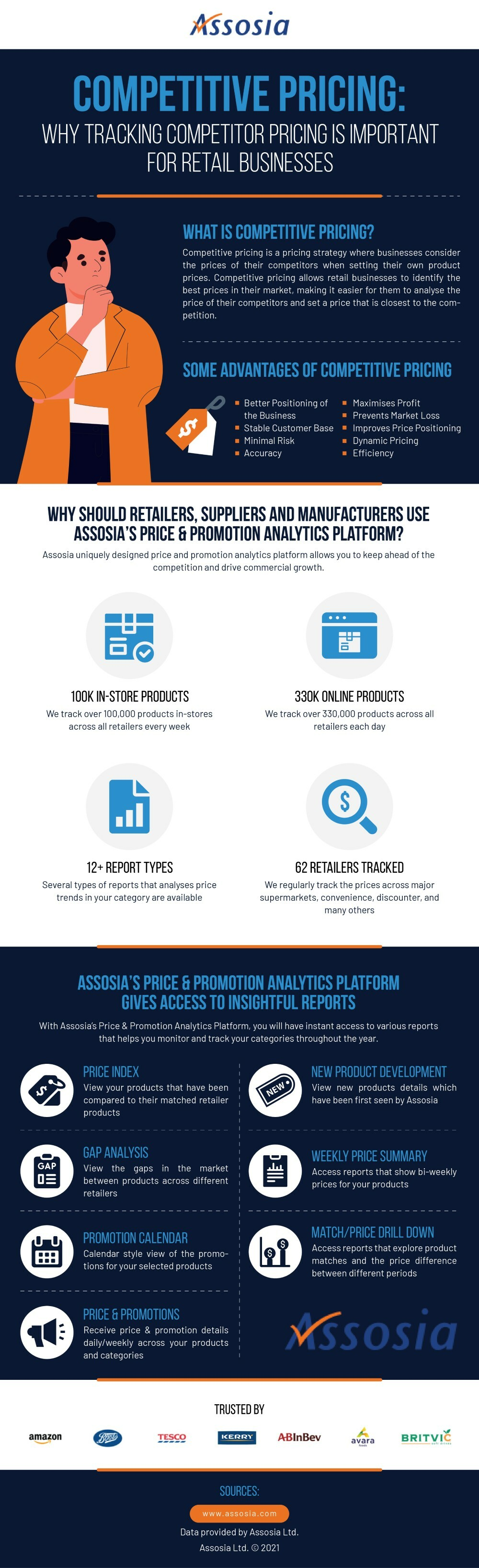 competitive pricing infographic